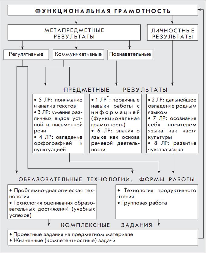 Контрольные работы русский язык 2 четверть 2 класс. ... диктанты по русскому языку 7 класс...